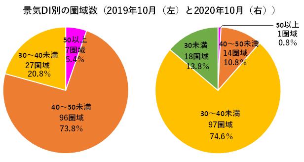 円グラフ(景気DI別の圏域数).png