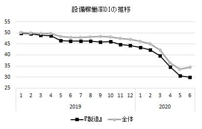 設備稼働率DI_201901.png
